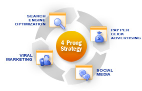 Four Prong Strategy
